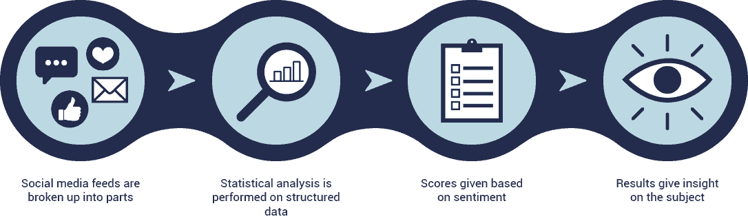 OLSPS Analytics Sentiment Analysis flow chart - Companies can use this solution to continuously monitor customers' sentiment on the different goods and services that the company offers.